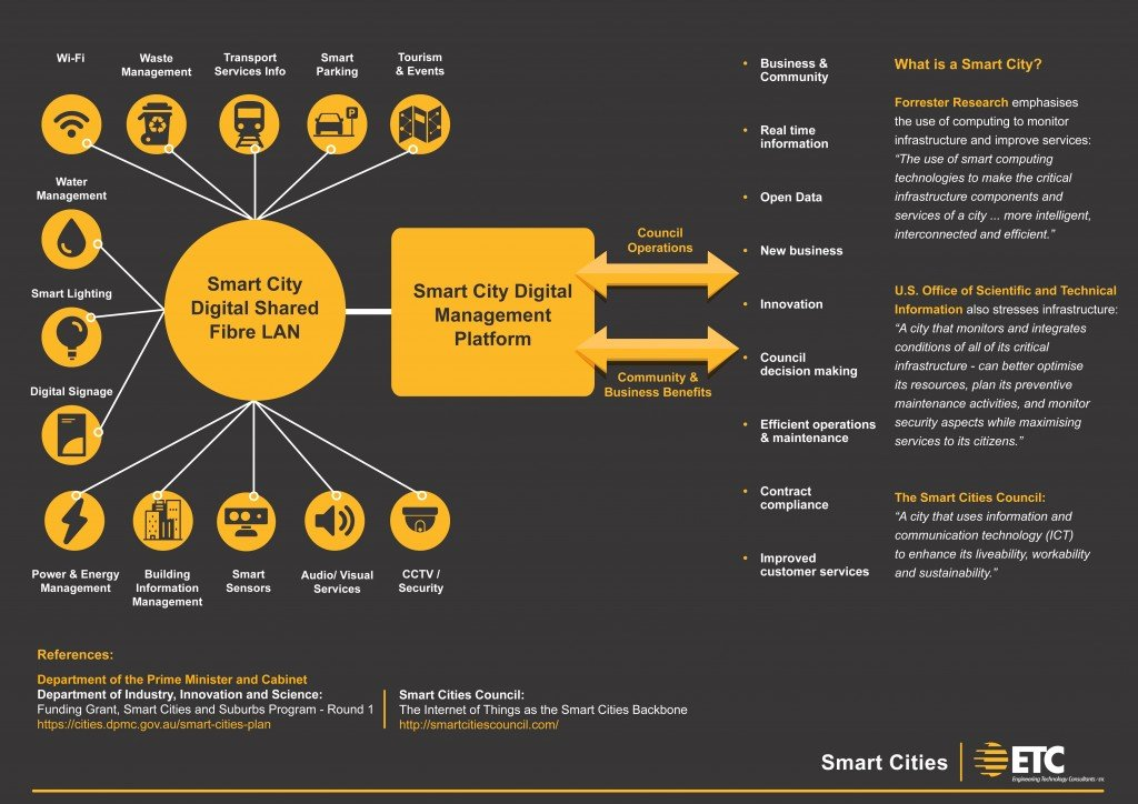 smart cities infographic 1